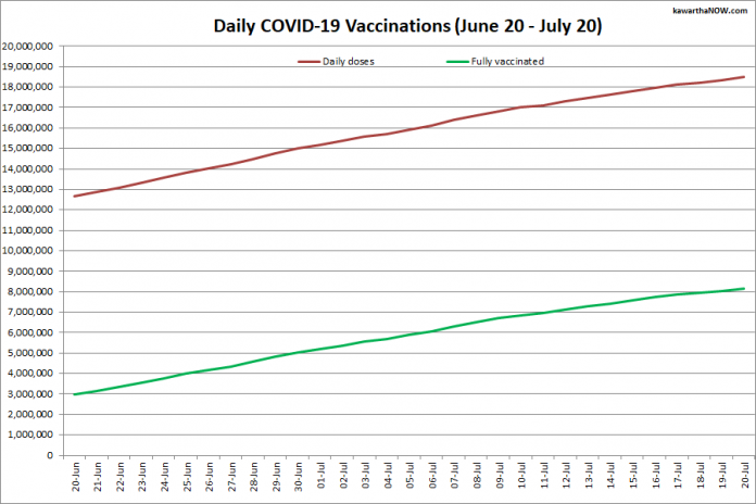 COVID-19 vaccinations in Ontario from June 20 - July 20, 2021. The red line is the cumulative number of daily doses administered and the green line is the cumulative number of people fully vaccinated with two doses of vaccine. (Graphic: kawarthaNOW.com)