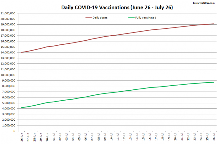 COVID-19 vaccinations in Ontario from June 26 - July 26, 2021. The red line is the cumulative number of daily doses administered and the green line is the cumulative number of people fully vaccinated with two doses of vaccine. (Graphic: kawarthaNOW.com)