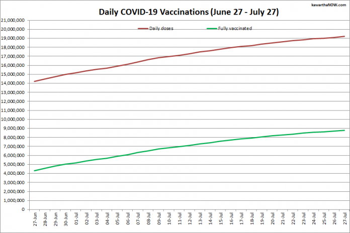 COVID-19 vaccinations in Ontario from June 27 - July 27, 2021. The red line is the cumulative number of daily doses administered and the green line is the cumulative number of people fully vaccinated with two doses of vaccine. (Graphic: kawarthaNOW.com)
