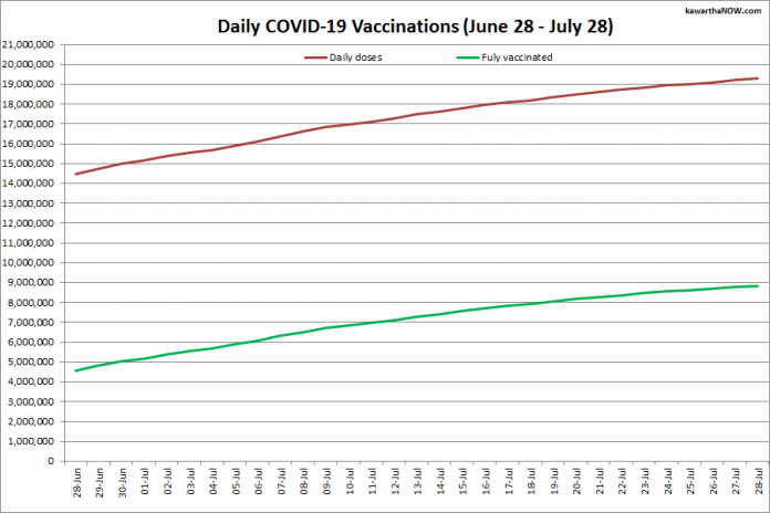 COVID-19 vaccinations in Ontario from June 28 - July 28, 2021. The red line is the cumulative number of daily doses administered and the green line is the cumulative number of people fully vaccinated with two doses of vaccine. (Graphic: kawarthaNOW.com)