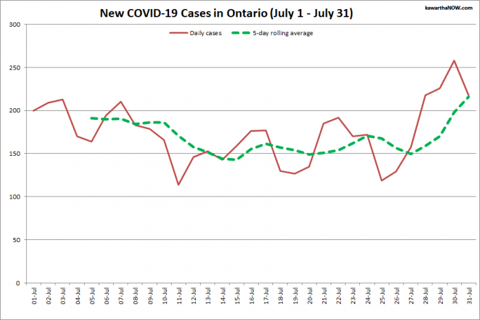 COVID-19 cases in Ontario from July 1 - July 31, 2021. The red line is the number of new cases reported daily, and the dotted green line is a five-day rolling average of new cases. (Graphic: kawarthaNOW.com)