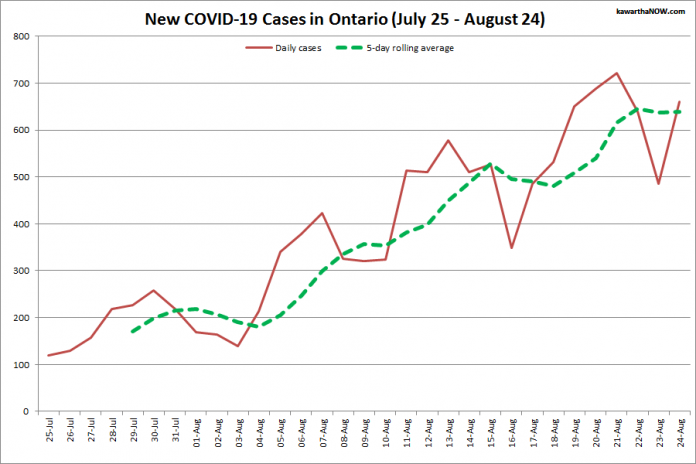 COVID-19 cases in Ontario from July 25 - August 24, 2021. The red line is the number of new cases reported daily, and the dotted green line is a five-day rolling average of new cases. (Graphic: kawarthaNOW.com)