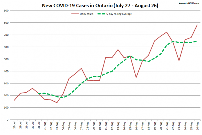 COVID-19 cases in Ontario from July 27 - August 26, 2021. The red line is the number of new cases reported daily, and the dotted green line is a five-day rolling average of new cases. (Graphic: kawarthaNOW.com)