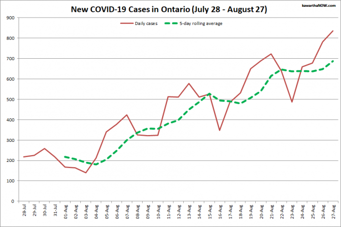 COVID-19 cases in Ontario from July 28 - August 27, 2021. The red line is the number of new cases reported daily, and the dotted green line is a five-day rolling average of new cases. (Graphic: kawarthaNOW.com)