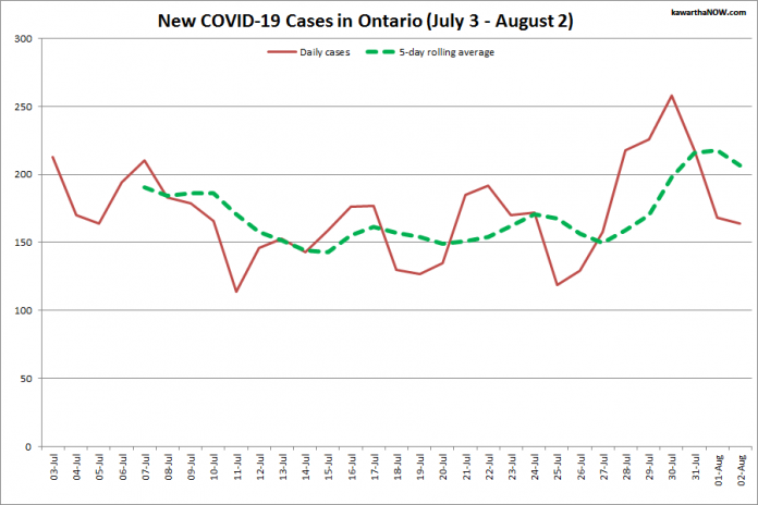 COVID-19 cases in Ontario from July 3 - August 2, 2021. The red line is the number of new cases reported daily, and the dotted green line is a five-day rolling average of new cases. (Graphic: kawarthaNOW.com)