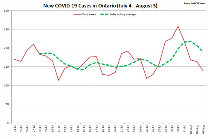 COVID-19 cases in Ontario from July 4 - August 3, 2021. The red line is the number of new cases reported daily, and the dotted green line is a five-day rolling average of new cases. (Graphic: kawarthaNOW.com)