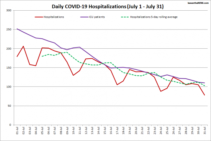COVID-19 hospitalizations and ICU admissions in Ontario from July 1 - July 31, 2021. The red line is the daily number of COVID-19 hospitalizations, the dotted green line is a five-day rolling average of hospitalizations, and the purple line is the daily number of patients with COVID-19 in ICUs. (Graphic: kawarthaNOW.com)