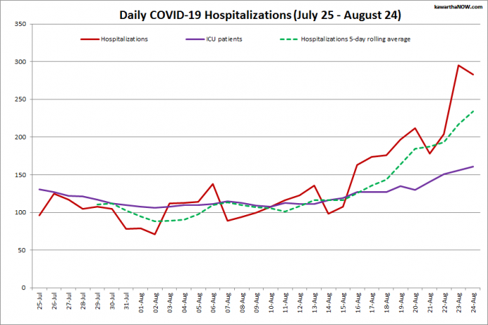 COVID-19 hospitalizations and ICU admissions in Ontario from July 25 - August 24, 2021. The red line is the daily number of COVID-19 hospitalizations, the dotted green line is a five-day rolling average of hospitalizations, and the purple line is the daily number of patients with COVID-19 in ICUs. (Graphic: kawarthaNOW.com)
