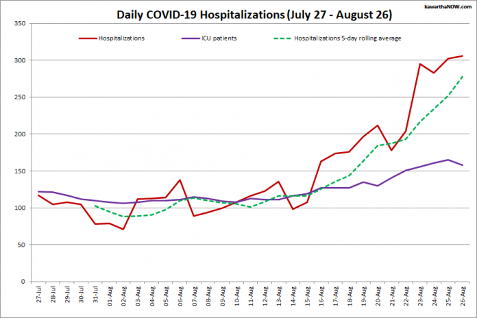 COVID-19 hospitalizations and ICU admissions in Ontario from July 27 - August 26, 2021. The red line is the daily number of COVID-19 hospitalizations, the dotted green line is a five-day rolling average of hospitalizations, and the purple line is the daily number of patients with COVID-19 in ICUs. (Graphic: kawarthaNOW.com)