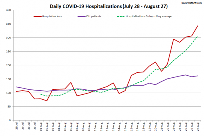 COVID-19 hospitalizations and ICU admissions in Ontario from July 28 - August 27, 2021. The red line is the daily number of COVID-19 hospitalizations, the dotted green line is a five-day rolling average of hospitalizations, and the purple line is the daily number of patients with COVID-19 in ICUs. (Graphic: kawarthaNOW.com)