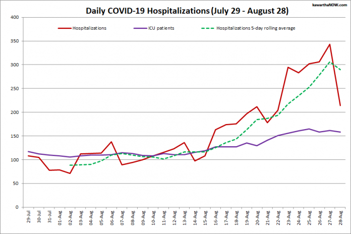COVID-19 hospitalizations and ICU admissions in Ontario from July 29 - August 28, 2021. The red line is the daily number of COVID-19 hospitalizations, the dotted green line is a five-day rolling average of hospitalizations, and the purple line is the daily number of patients with COVID-19 in ICUs. (Graphic: kawarthaNOW.com)