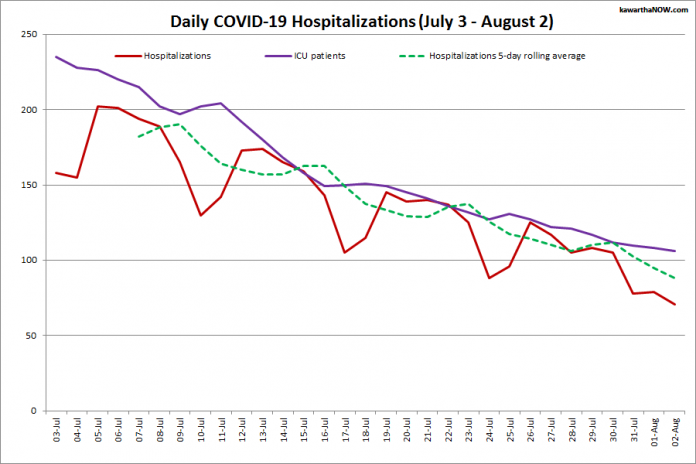 COVID-19 hospitalizations and ICU admissions in Ontario from July 3 - August 2, 2021. The red line is the daily number of COVID-19 hospitalizations, the dotted green line is a five-day rolling average of hospitalizations, and the purple line is the daily number of patients with COVID-19 in ICUs. (Graphic: kawarthaNOW.com)