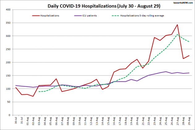 COVID-19 hospitalizations and ICU admissions in Ontario from July 31 - August 30, 2021. The red line is the daily number of COVID-19 hospitalizations, the dotted green line is a five-day rolling average of hospitalizations, and the purple line is the daily number of patients with COVID-19 in ICUs. (Graphic: kawarthaNOW.com)