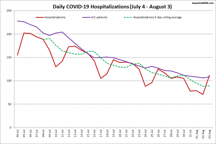 COVID-19 hospitalizations and ICU admissions in Ontario from July 4 - August 3, 2021. The red line is the daily number of COVID-19 hospitalizations, the dotted green line is a five-day rolling average of hospitalizations, and the purple line is the daily number of patients with COVID-19 in ICUs. (Graphic: kawarthaNOW.com)