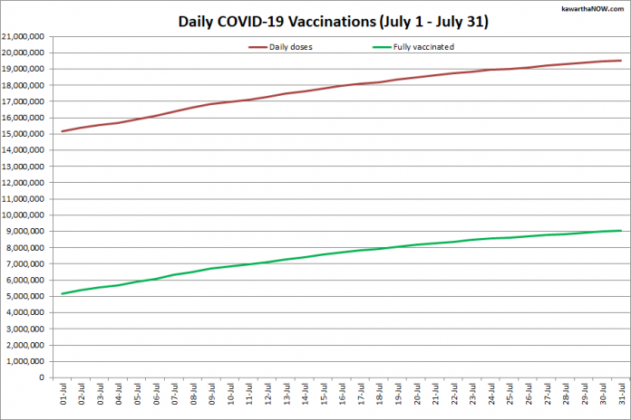 COVID-19 vaccinations in Ontario from July 1 - July 31, 2021. The red line is the cumulative number of daily doses administered and the green line is the cumulative number of people fully vaccinated with two doses of vaccine. (Graphic: kawarthaNOW.com)