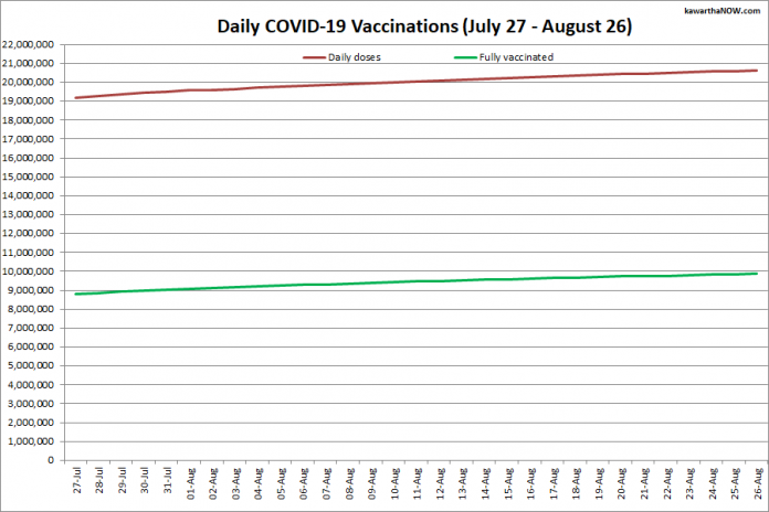 COVID-19 vaccinations in Ontario from July 27 - August 26, 2021. The red line is the cumulative number of daily doses administered and the green line is the cumulative number of people fully vaccinated with two doses of vaccine. (Graphic: kawarthaNOW.com)