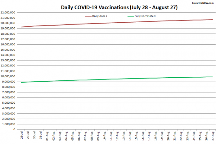 COVID-19 vaccinations in Ontario from July 28 - August 27, 2021. The red line is the cumulative number of daily doses administered and the green line is the cumulative number of people fully vaccinated with two doses of vaccine. (Graphic: kawarthaNOW.com)