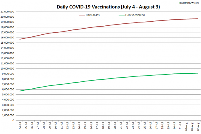 COVID-19 vaccinations in Ontario from July 4 - August 3, 2021. The red line is the cumulative number of daily doses administered and the green line is the cumulative number of people fully vaccinated with two doses of vaccine. (Graphic: kawarthaNOW.com)