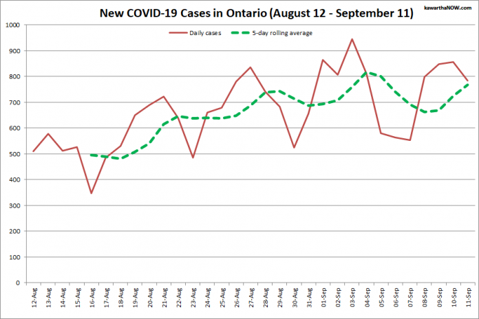 COVID-19 cases in Ontario from August 12 - September 11, 2021. The red line is the number of new cases reported daily, and the dotted green line is a five-day rolling average of new cases. (Graphic: kawarthaNOW.com)