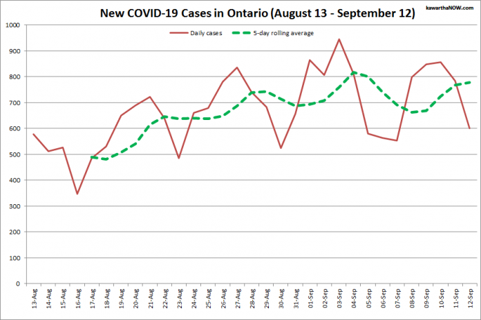 COVID-19 cases in Ontario from August 13 - September 12, 2021. The red line is the number of new cases reported daily, and the dotted green line is a five-day rolling average of new cases. (Graphic: kawarthaNOW.com)