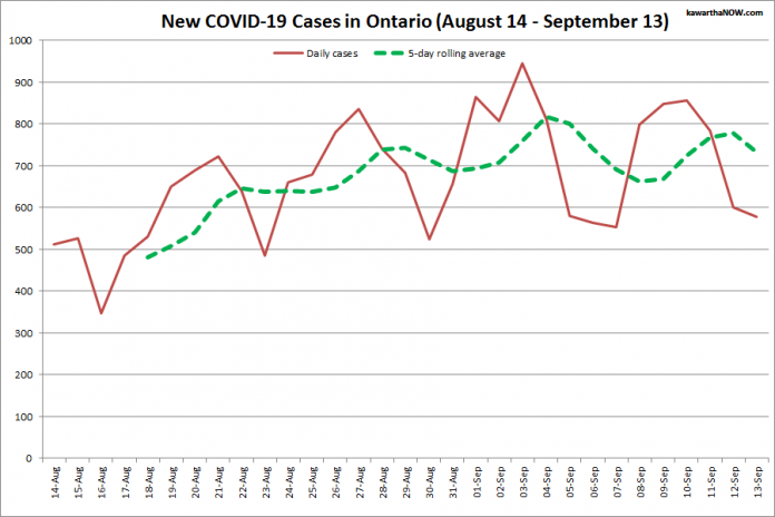 COVID-19 cases in Ontario from August 14 - September 13, 2021. The red line is the number of new cases reported daily, and the dotted green line is a five-day rolling average of new cases. (Graphic: kawarthaNOW.com)
