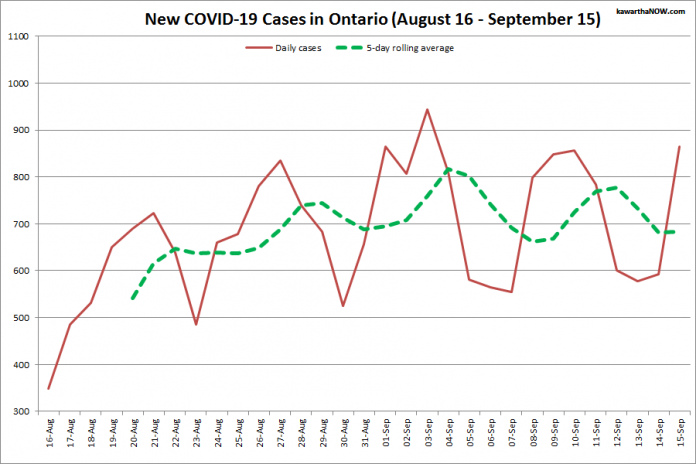 COVID-19 cases in Ontario from August 16 - September 15, 2021. The red line is the number of new cases reported daily, and the dotted green line is a five-day rolling average of new cases. (Graphic: kawarthaNOW.com)