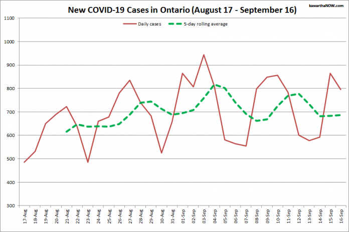 COVID-19 cases in Ontario from August 17 - September 16, 2021. The red line is the number of new cases reported daily, and the dotted green line is a five-day rolling average of new cases. (Graphic: kawarthaNOW.com)