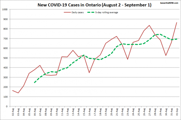 COVID-19 cases in Ontario from August 2 - September 1, 2021. The red line is the number of new cases reported daily, and the dotted green line is a five-day rolling average of new cases. (Graphic: kawarthaNOW.com)