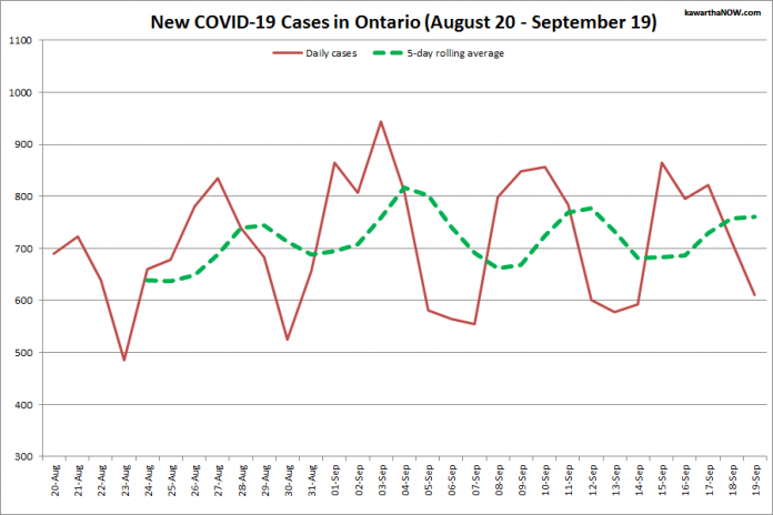 COVID-19 cases in Ontario from August 20 - September 19, 2021. The red line is the number of new cases reported daily, and the dotted green line is a five-day rolling average of new cases. (Graphic: kawarthaNOW.com)