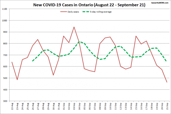 COVID-19 cases in Ontario from August 22 - September 21, 2021. The red line is the number of new cases reported daily, and the dotted green line is a five-day rolling average of new cases. (Graphic: kawarthaNOW.com)