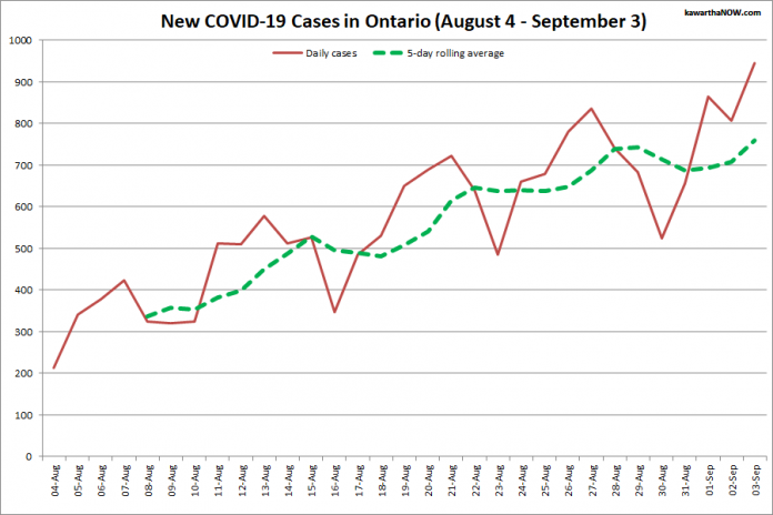 COVID-19 cases in Ontario from August 4 - September 3, 2021. The red line is the number of new cases reported daily, and the dotted green line is a five-day rolling average of new cases. (Graphic: kawarthaNOW.com)