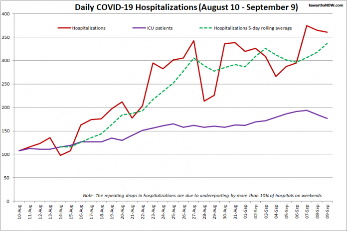 COVID-19 hospitalizations and ICU admissions in Ontario from August 10 - September 9, 2021. The red line is the daily number of COVID-19 hospitalizations, the dotted green line is a five-day rolling average of hospitalizations, and the purple line is the daily number of patients with COVID-19 in ICUs. (Graphic: kawarthaNOW.com)