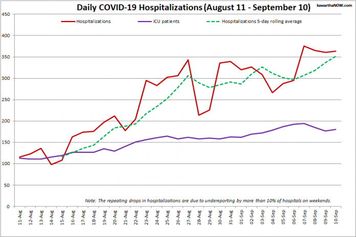 COVID-19 hospitalizations and ICU admissions in Ontario from August 11 - September 10, 2021. The red line is the daily number of COVID-19 hospitalizations, the dotted green line is a five-day rolling average of hospitalizations, and the purple line is the daily number of patients with COVID-19 in ICUs. (Graphic: kawarthaNOW.com)