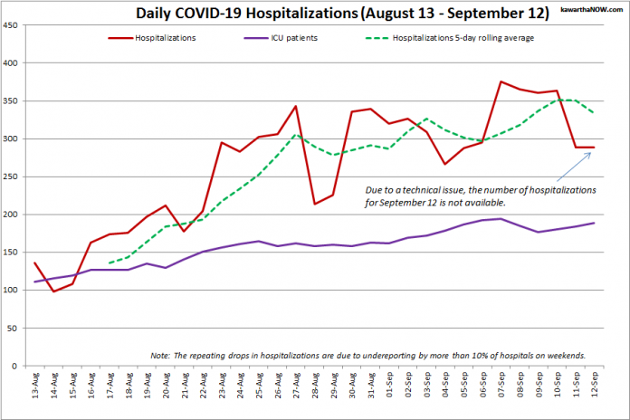 COVID-19 hospitalizations and ICU admissions in Ontario from August 13 - September 12, 2021. The red line is the daily number of COVID-19 hospitalizations, the dotted green line is a five-day rolling average of hospitalizations, and the purple line is the daily number of patients with COVID-19 in ICUs. (Graphic: kawarthaNOW.com)
