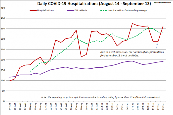 COVID-19 hospitalizations and ICU admissions in Ontario from August 14 - September 13, 2021. The red line is the daily number of COVID-19 hospitalizations, the dotted green line is a five-day rolling average of hospitalizations, and the purple line is the daily number of patients with COVID-19 in ICUs. (Graphic: kawarthaNOW.com)
