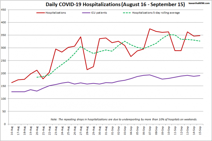 COVID-19 hospitalizations and ICU admissions in Ontario from August 16 - September 15, 2021. The red line is the daily number of COVID-19 hospitalizations, the dotted green line is a five-day rolling average of hospitalizations, and the purple line is the daily number of patients with COVID-19 in ICUs. (Graphic: kawarthaNOW.com)