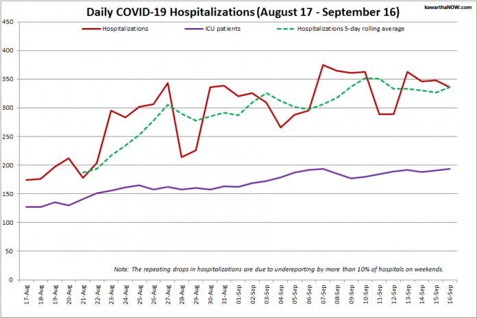 COVID-19 hospitalizations and ICU admissions in Ontario from August 17 - September 16, 2021. The red line is the daily number of COVID-19 hospitalizations, the dotted green line is a five-day rolling average of hospitalizations, and the purple line is the daily number of patients with COVID-19 in ICUs. (Graphic: kawarthaNOW.com)