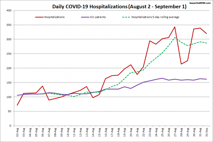COVID-19 hospitalizations and ICU admissions in Ontario from August 2 - September 1, 2021. The red line is the daily number of COVID-19 hospitalizations, the dotted green line is a five-day rolling average of hospitalizations, and the purple line is the daily number of patients with COVID-19 in ICUs. (Graphic: kawarthaNOW.com)