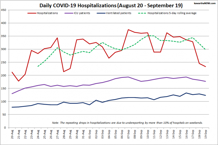 COVID-19 hospitalizations and ICU admissions in Ontario from August 20 - September 19, 2021. The red line is the daily number of COVID-19 hospitalizations, the dotted green line is a five-day rolling average of hospitalizations, the purple line is the daily number of patients with COVID-19 in ICUs, and the blue line is the daily number of ICU patients on ventilators. (Graphic: kawarthaNOW.com)