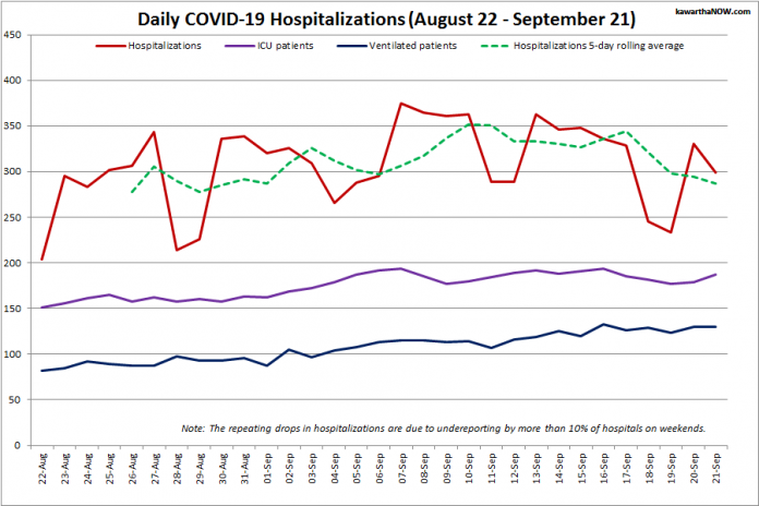 COVID-19 hospitalizations and ICU admissions in Ontario from August 22 - September 21, 2021. The red line is the daily number of COVID-19 hospitalizations, the dotted green line is a five-day rolling average of hospitalizations, the purple line is the daily number of patients with COVID-19 in ICUs, and the blue line is the daily number of ICU patients on ventilators. (Graphic: kawarthaNOW.com)