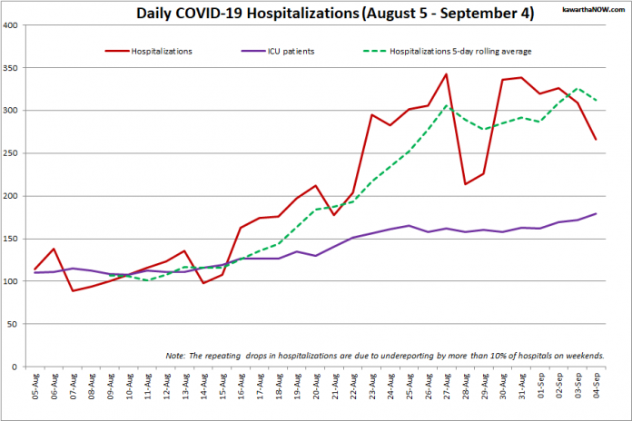 COVID-19 hospitalizations and ICU admissions in Ontario from August 5 - September 4, 2021. The red line is the daily number of COVID-19 hospitalizations, the dotted green line is a five-day rolling average of hospitalizations, and the purple line is the daily number of patients with COVID-19 in ICUs. (Graphic: kawarthaNOW.com)