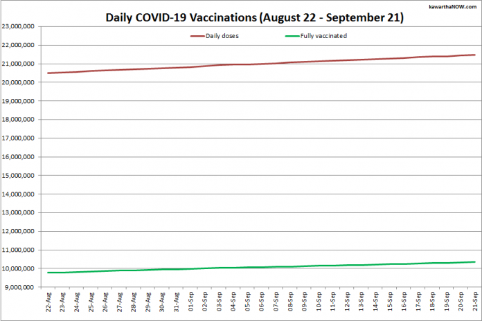 COVID-19 vaccinations in Ontario from August 22 - September 21, 2021. The red line is the cumulative number of daily doses administered and the green line is the cumulative number of people fully vaccinated with two doses of vaccine. (Graphic: kawarthaNOW.com)