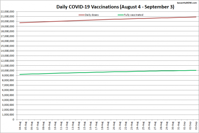 COVID-19 vaccinations in Ontario from August 5 - September 4, 2021. The red line is the cumulative number of daily doses administered and the green line is the cumulative number of people fully vaccinated with two doses of vaccine. (Graphic: kawarthaNOW.com)