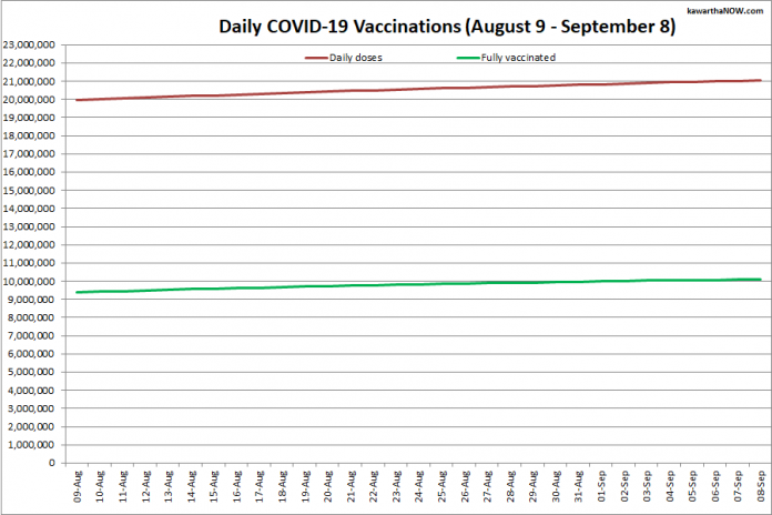 COVID-19 vaccinations in Ontario from August 9 - September 8, 2021. The red line is the cumulative number of daily doses administered and the green line is the cumulative number of people fully vaccinated with two doses of vaccine. (Graphic: kawarthaNOW.com)