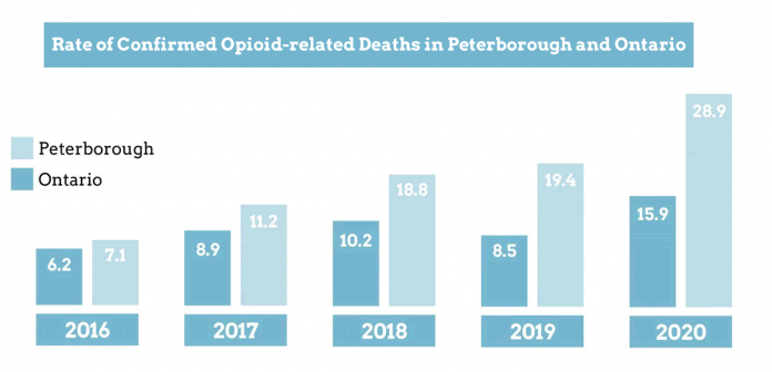 The rate of confirmed opioid-related deaths in Peterborough and Ontario from 2016 to 2020. (Graphic: Light The Way To $160K campaign, modified by kawarthaNOW)