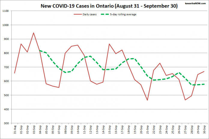 COVID-19 cases in Ontario from August 31 - September 30, 2021. The red line is the number of new cases reported daily, and the dotted green line is a five-day rolling average of new cases. (Graphic: kawarthaNOW.com)