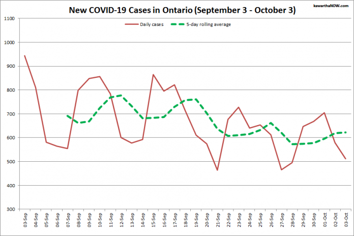 COVID-19 cases in Ontario from September 3 - October 3, 2021. The red line is the number of new cases reported daily, and the dotted green line is a five-day rolling average of new cases. (Graphic: kawarthaNOW.com)