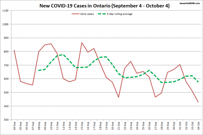 COVID-19 cases in Ontario from September 4 - October 4, 2021. The red line is the number of new cases reported daily, and the dotted green line is a five-day rolling average of new cases. (Graphic: kawarthaNOW.com)