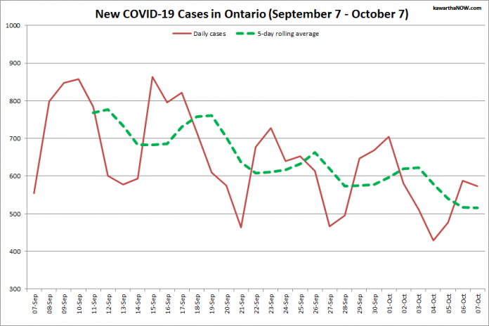 COVID-19 cases in Ontario from September 7 - October 7, 2021. The red line is the number of new cases reported daily, and the dotted green line is a five-day rolling average of new cases. (Graphic: kawarthaNOW.com)