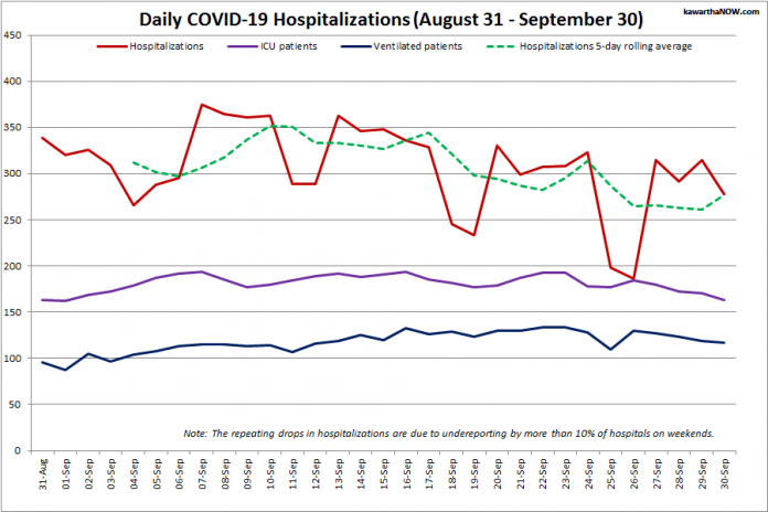 COVID-19 hospitalizations and ICU admissions in Ontario from August 31 - September 30, 2021. The red line is the daily number of COVID-19 hospitalizations, the dotted green line is a five-day rolling average of hospitalizations, the purple line is the daily number of patients with COVID-19 in ICUs, and the blue line is the daily number of ICU patients on ventilators. (Graphic: kawarthaNOW.com)